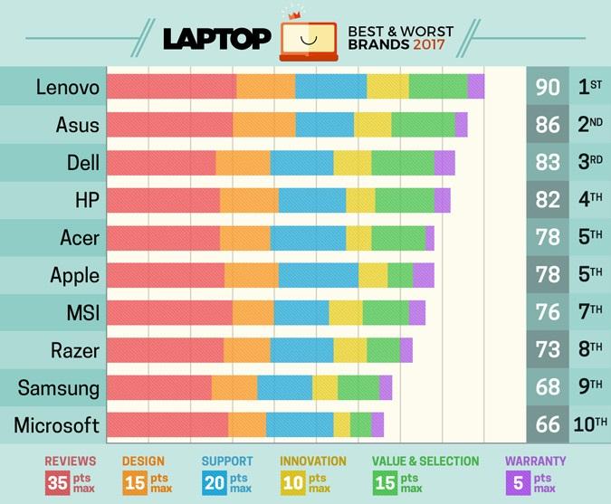 10 برند برتر تولید کننده لپ تاپ در جهان سال(2017)